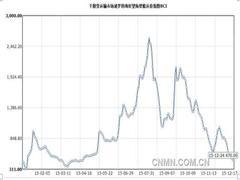全球航运业的惨状:运费暴跌、现金流干涸