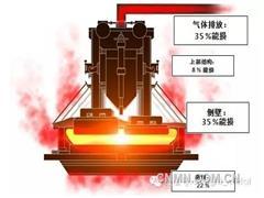 铝电解槽新技术回收50%废热 增产20%