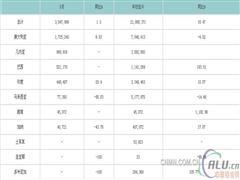 5月份中国铝土矿进口量环比回落12.7%