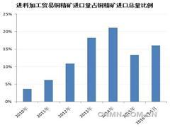铜精矿进料加工贸易资格政策再放松 出口营销成本降低