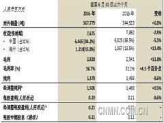 中国忠旺2016年上半年纯利15.1亿元