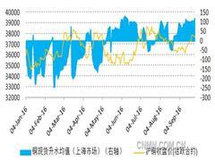 供需走弱及金融属性不利影响,铜价四季度大概率走弱