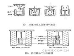 镁课堂:(七十六)镁合金的挤压铸造