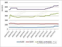 国储影响 稀土市场继续看涨