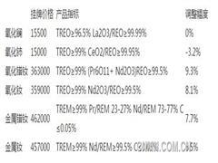 包钢国贸3月份稀土氧化物挂牌价公布