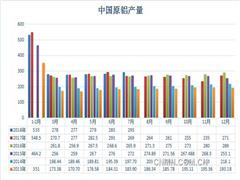 7月铝产量继续攀升 创近一年新高