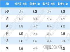 2018年7月辽宁省十种有色金属产量同比下降0.59%