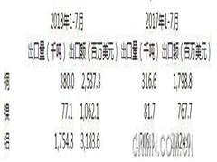 俄罗斯1-7月铝及铜出口量增加 但镍出口量下降