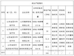 山东魏桥退出203万吨电解铝产能公示