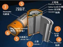动力锂电池材料哪些紧缺,哪些过剩?
