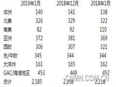 全球1月原铝产量降至218.5万吨