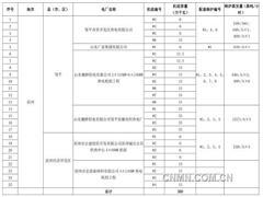 山东省2020年燃煤机组关停(第一批)公示