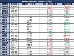 27日中国稀土价格指数微幅上涨