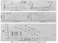 高新金属材料(19):影响原位铝基复合材料蠕变性能的因素