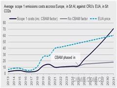 欧盟碳边界调整机制对铝行业碳排放影响几何