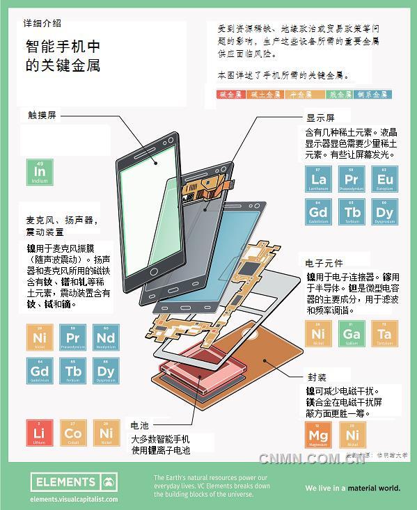 智能手机用关键金属面临供应风险